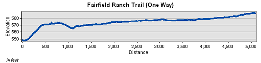 Fairfield Ranch Trail Elevation Chart