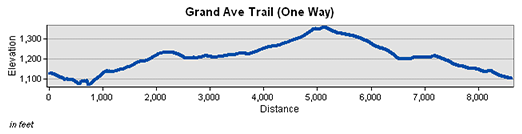 Grand Avenue Trail Elevation Chart